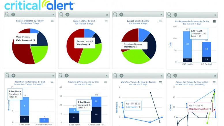 Critical_Alert_-_Reporting_Dashboard_(2)-dbc64c75acfaa3a4b4a4e1667a71c08f