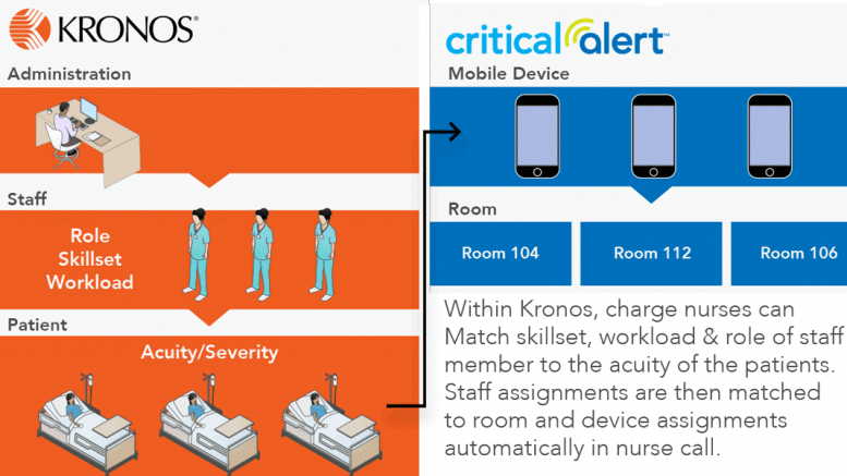 Critical Alert Integrates Nurse Call System with Kronos Workforce
