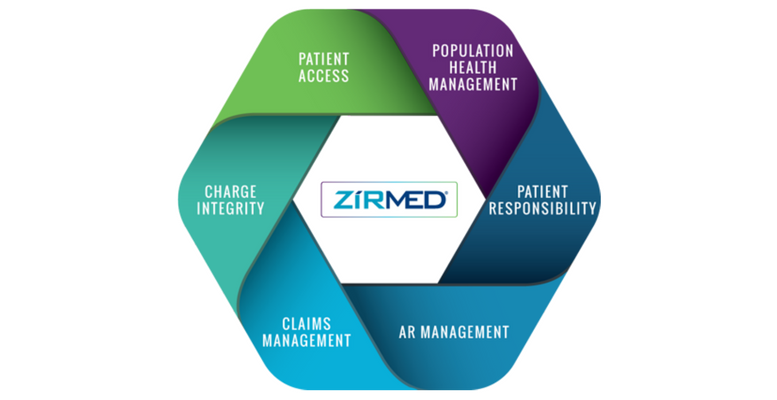 zirmed-rcm