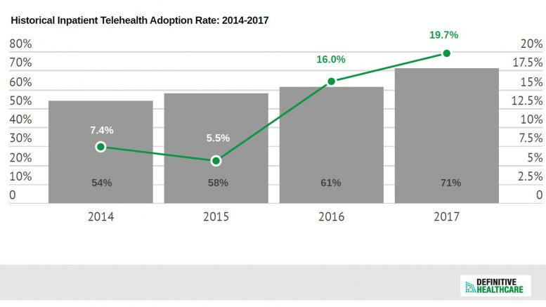 Definitive Healthcare Survey: Inpatient Telehealth Adoption